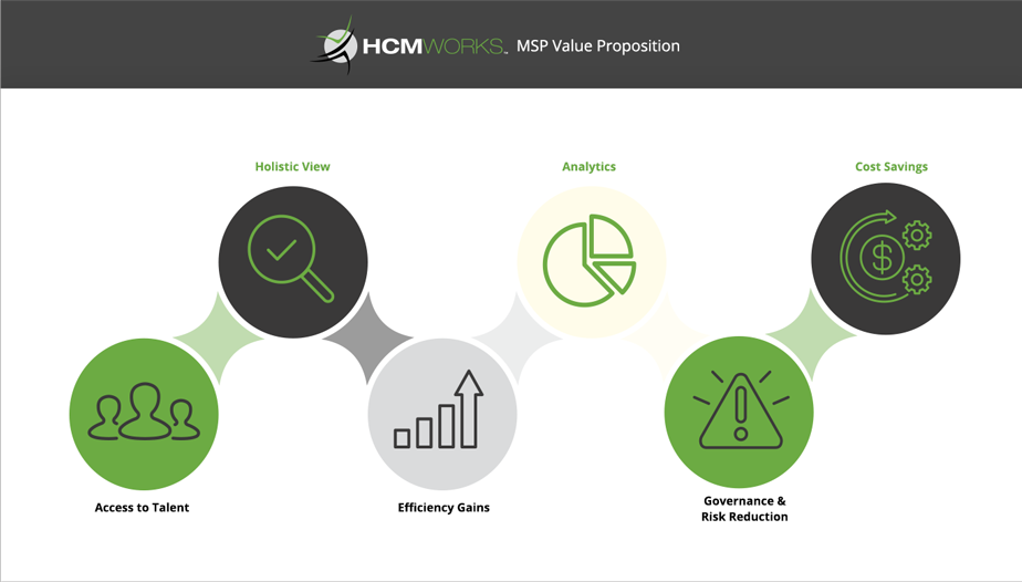 HCMWorks MSP Value Proposition