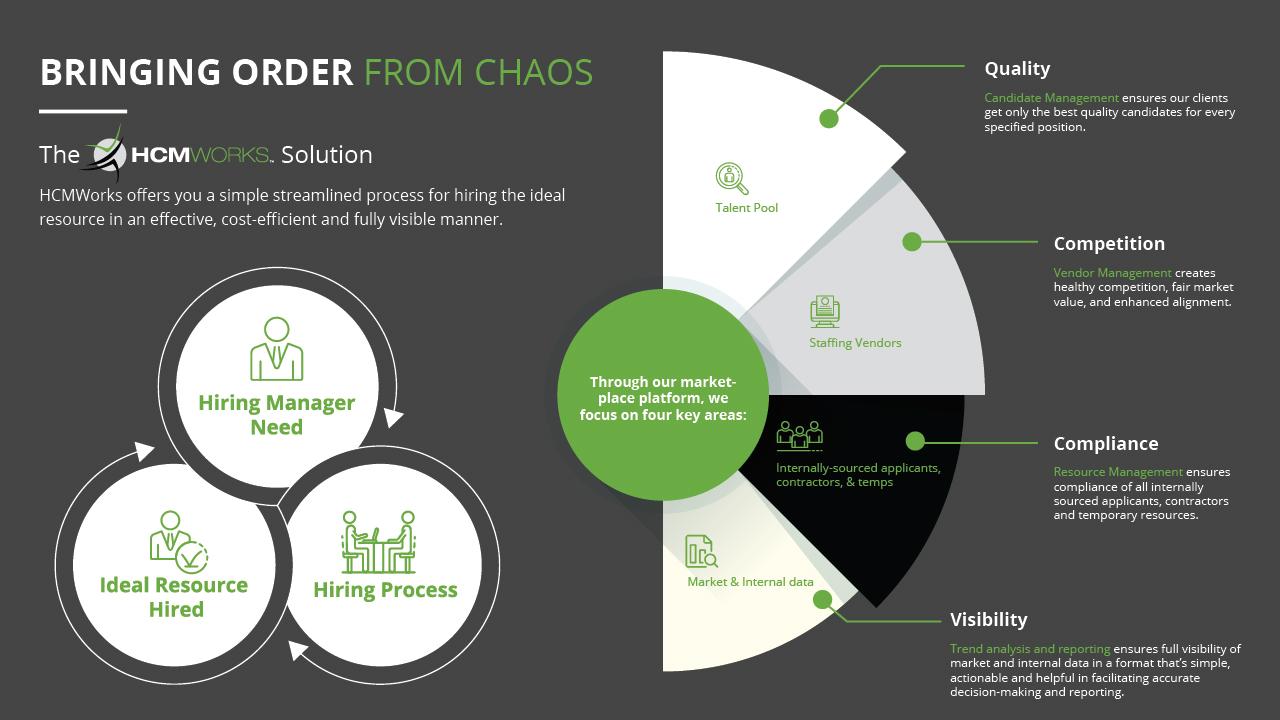 HCMWorks-BringingOrderFromChaos-Infographic