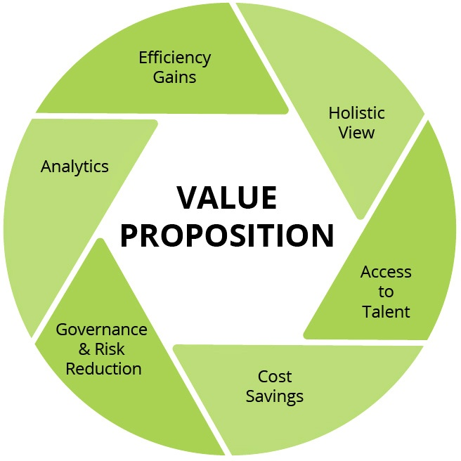 HCMWorks' Value Proposition