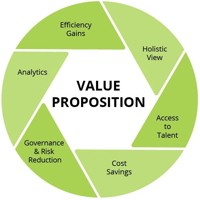 HCMWorks' Value Proposition
