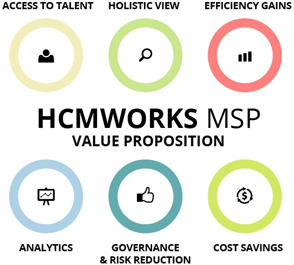 HCMWorks' MSP Value Proposition