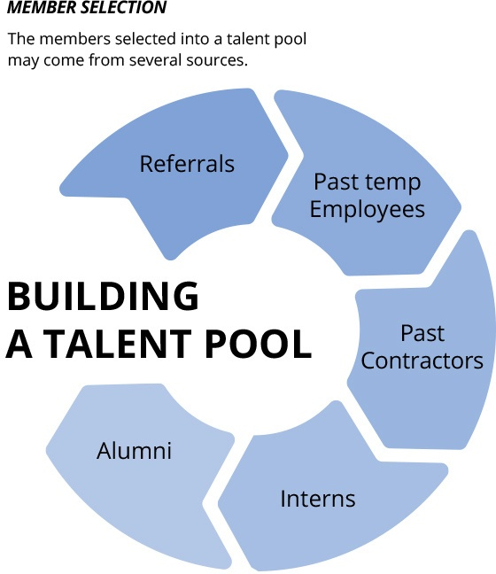 Build a Talent Pool with HCMWorks
